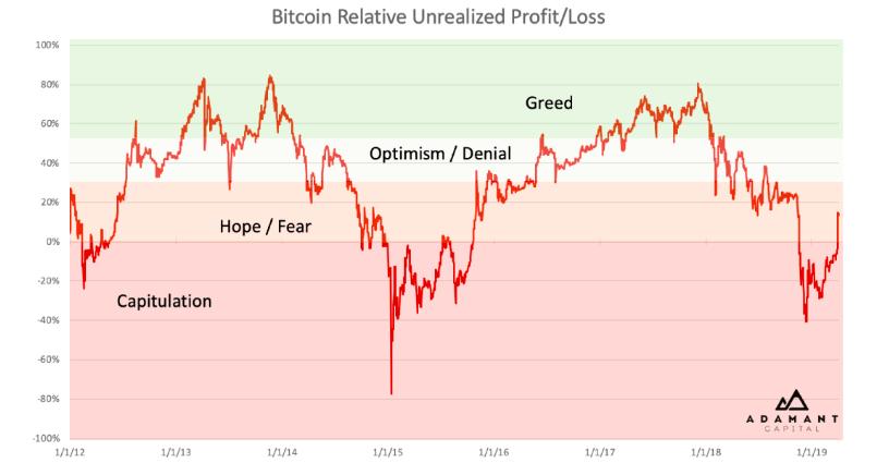 График цены биткоина в комбинации с нереализованной прибылью и нереализованными убытками