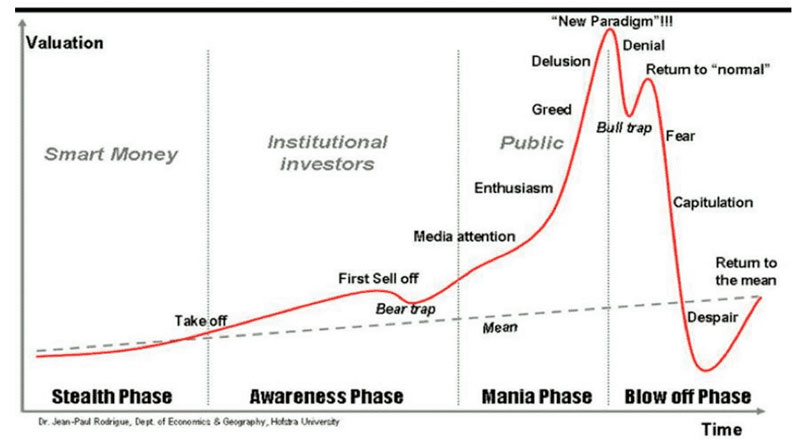 Фазы роста актива