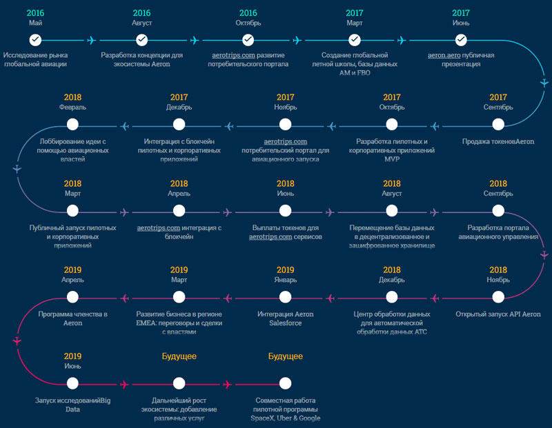ICO AERON - глобальный авиационный регистр на блокчейне