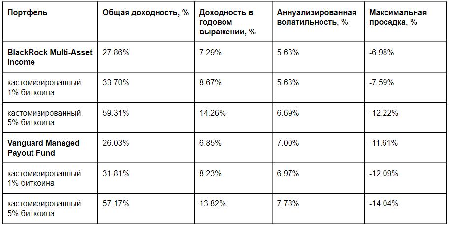 Агрегированные результаты для ежемесячно ребалансируемых портфелей