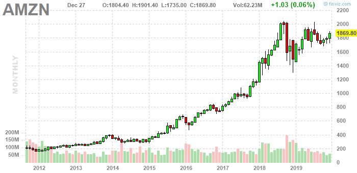 График акций Amazon