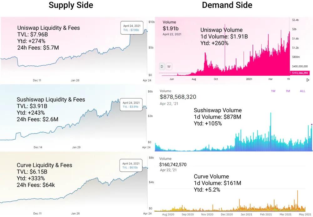 Активность децентрализованных бирж (DEX)