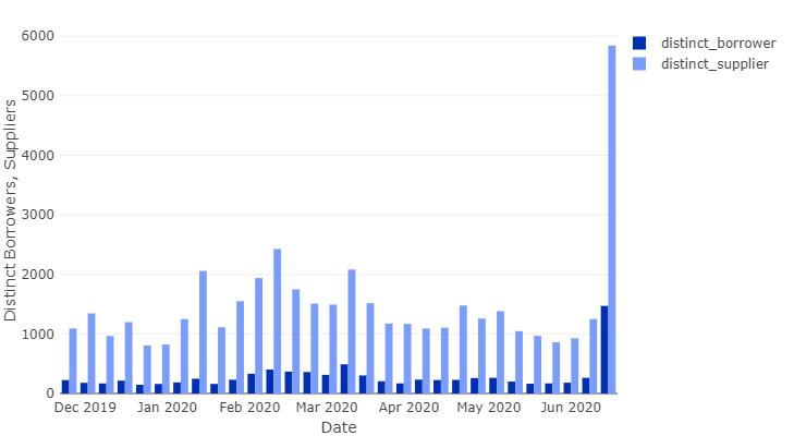График активности на рынке DeFi