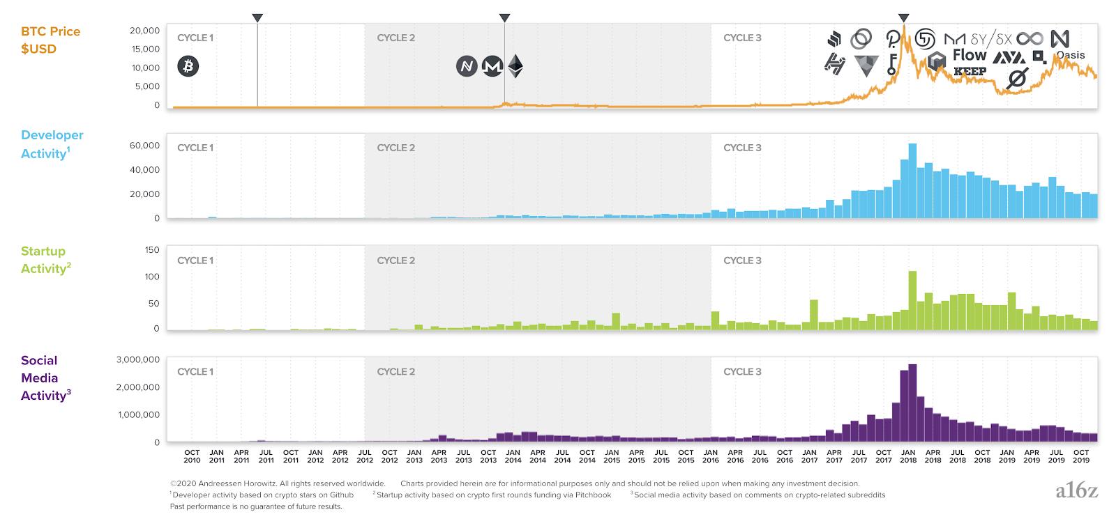 Активность разработчиков с 2009 по 2019 годы