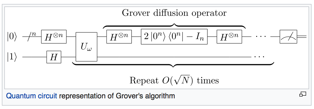 Квантовая схема алгоритма Гровера