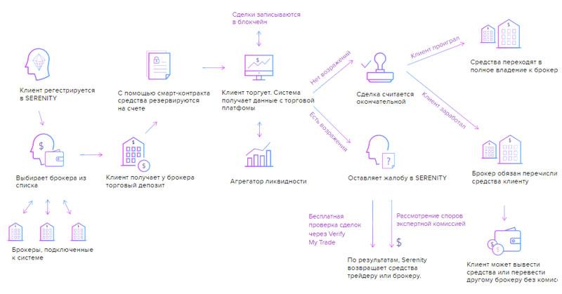Схема движения средств в экосистемеSerenity Financial