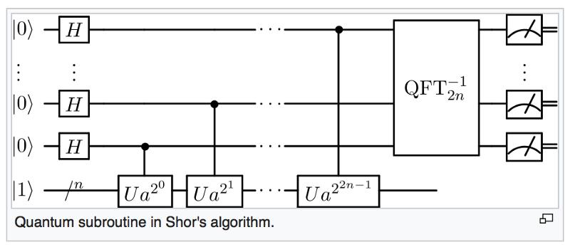 Квантовая подпрограмма алгоритма Шора