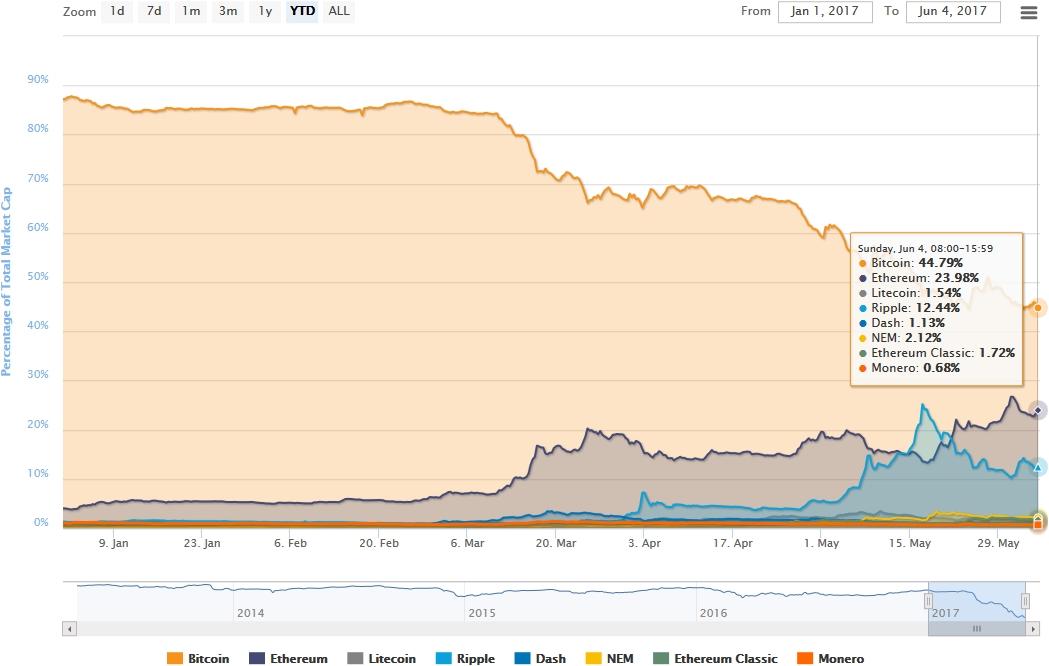 График роста альткоинов в 2017 году