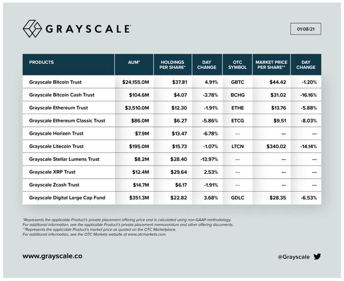 Аналитика Grayscale