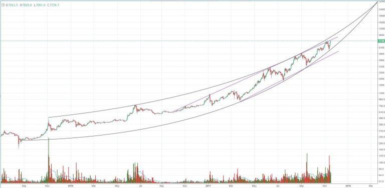 Курс BTC-USD, 1-дневные свечи, макро-тренд