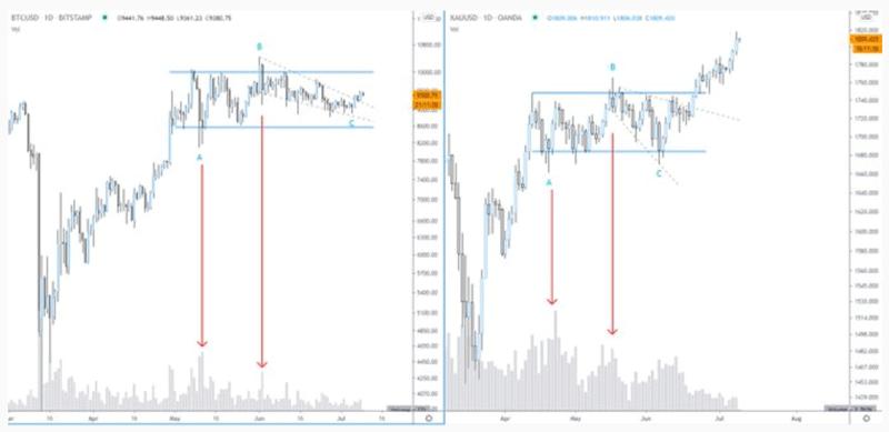 Анализ фрактала на графике биткоинов и золота