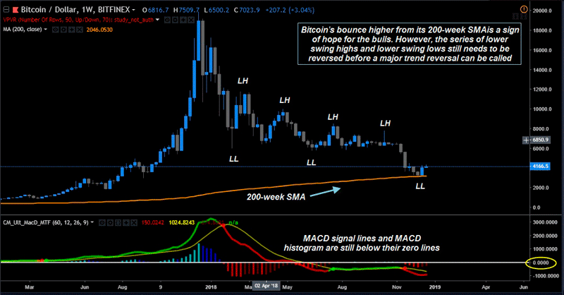 График ожидания конца медвежьего рынка биткоина