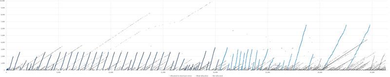 Распределение каждого блока сети биткоин в 2009 году