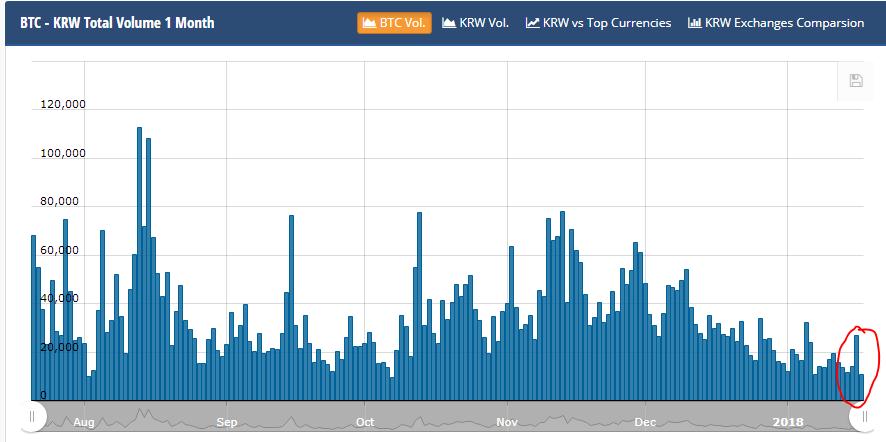 График нижения объемов криптовалютных торгов