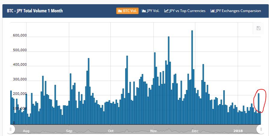 График нижения объемов криптовалютных торгов в Японии