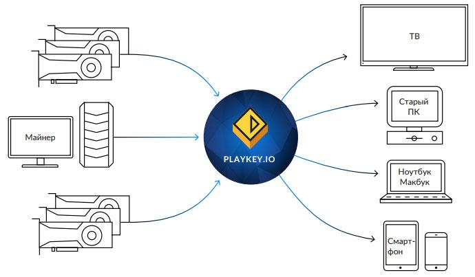 Общая схема взаимодействия в проекте PlayKey