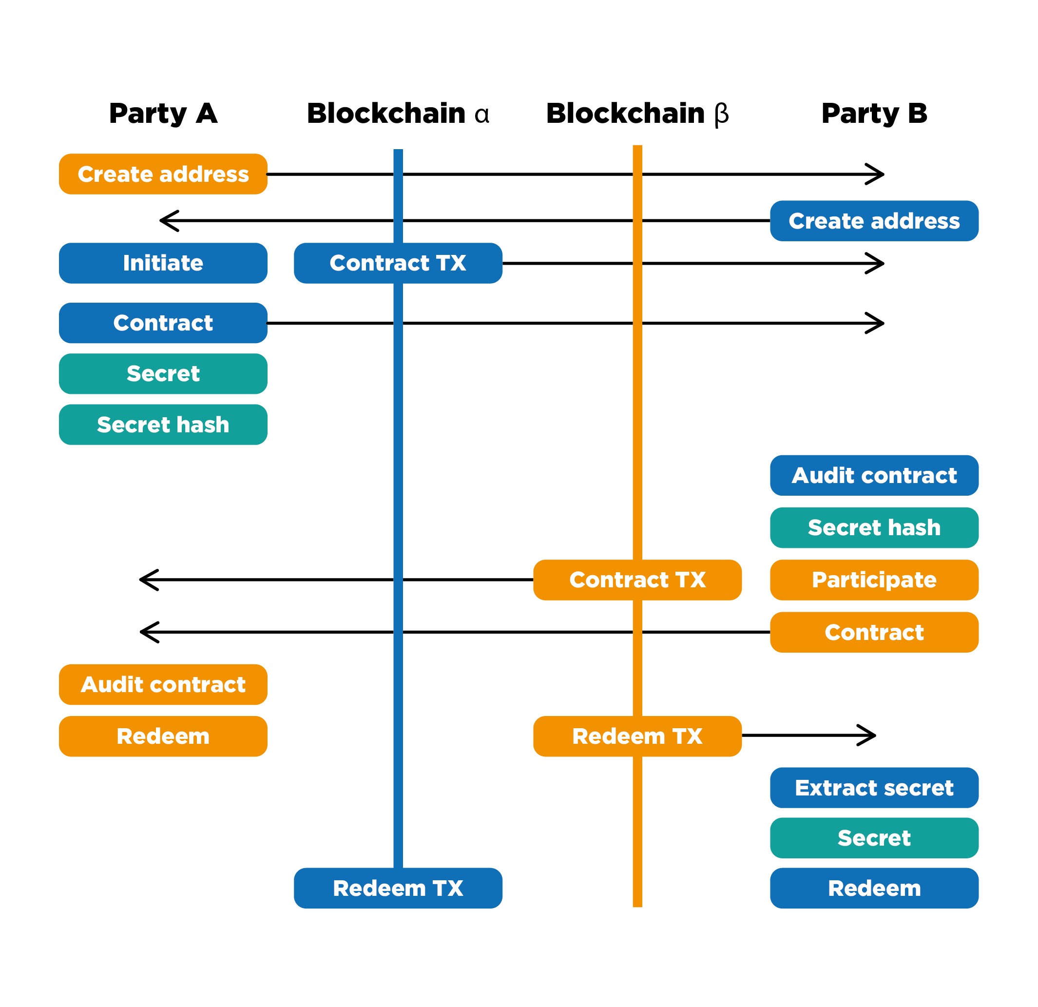 Детальная схема работы Atomic swap