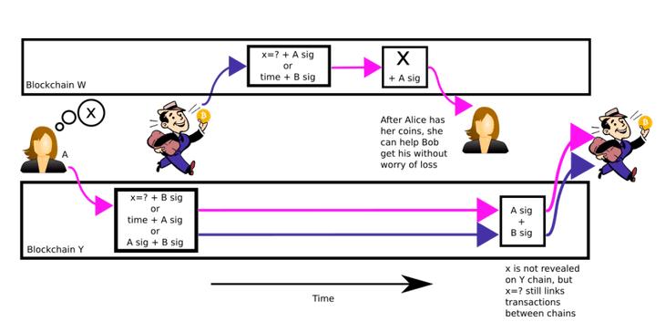 Процесс транзакции в  атомарном свопе