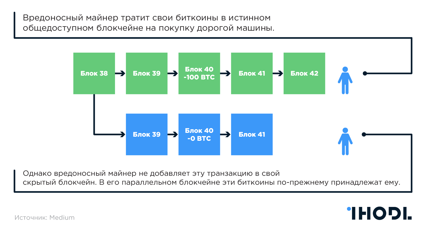 Создание параллельный цепи в блокчейне