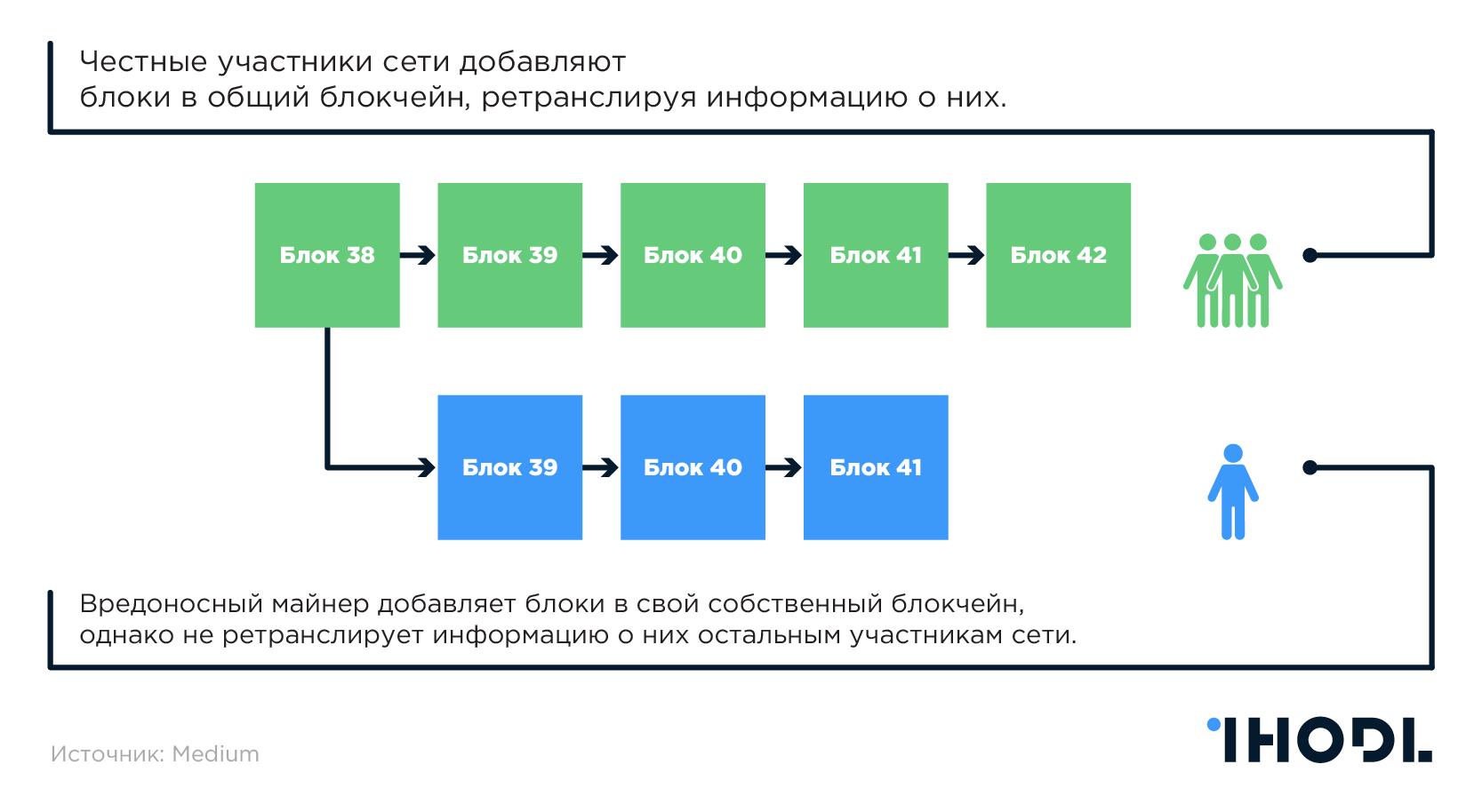 Параллельная версия блокчейна
