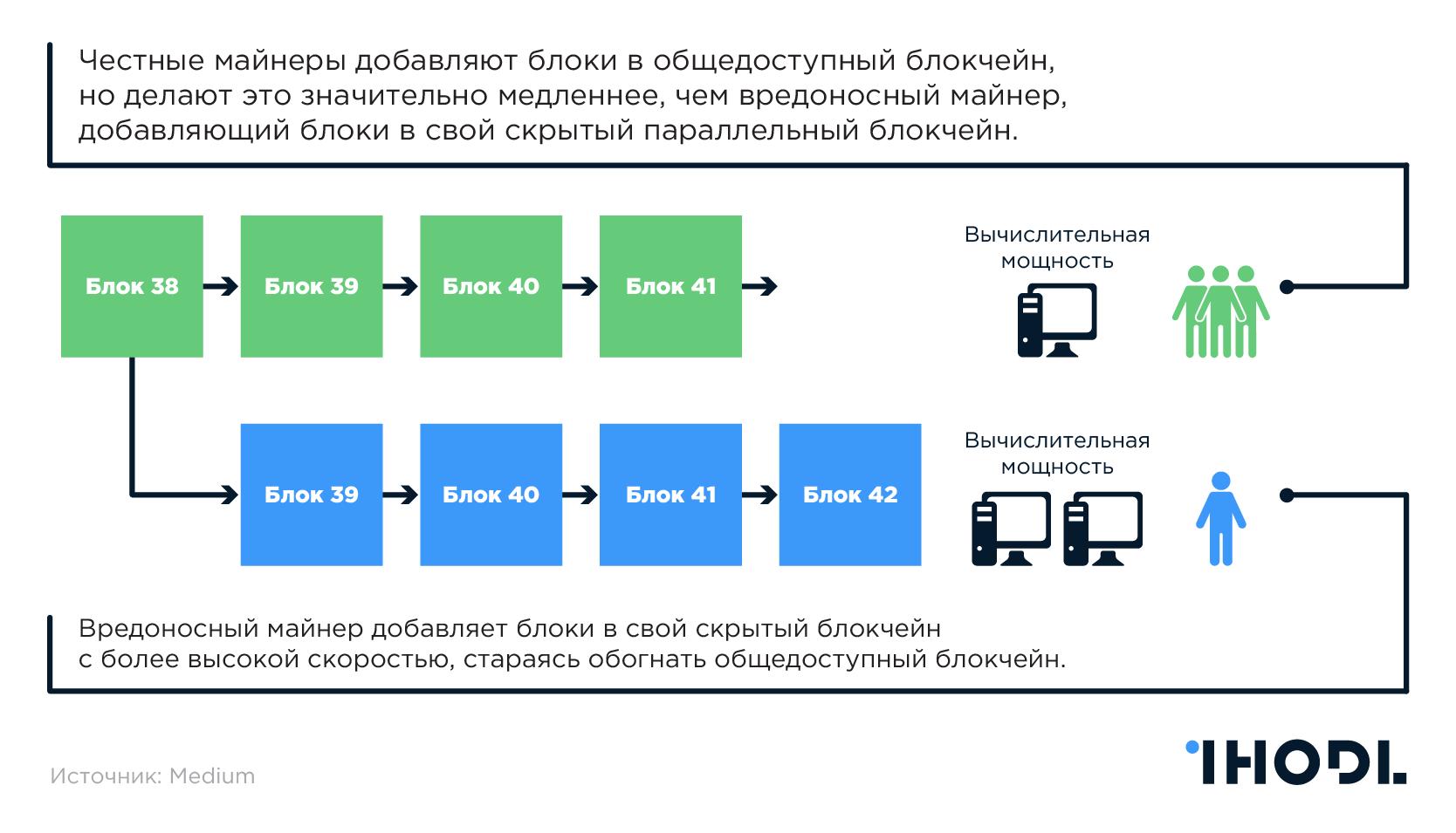 Гонка по добавлению блоков в свою цепочку блокчейна