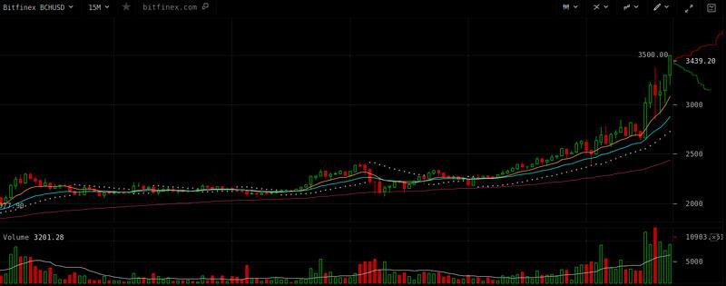 Курс Bitcoin Cash взлетел на 30%