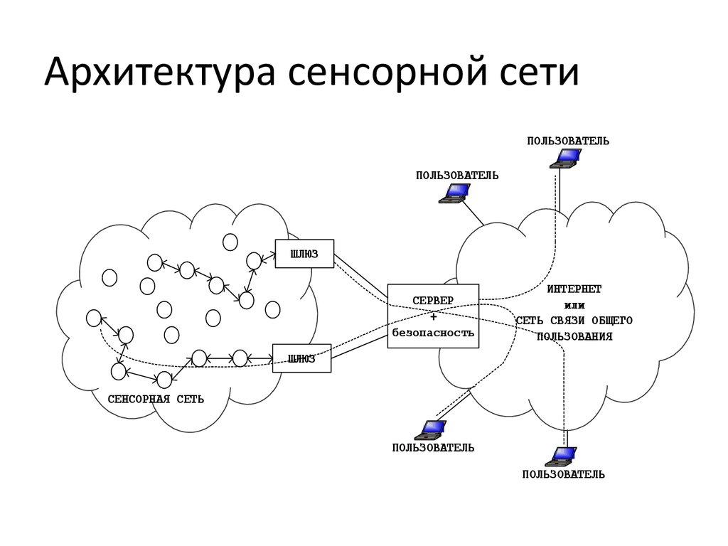 Технология беспроводных сенсорных сетей
