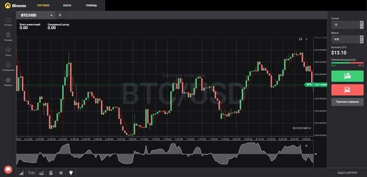 Анализ рынка - BTC/USD