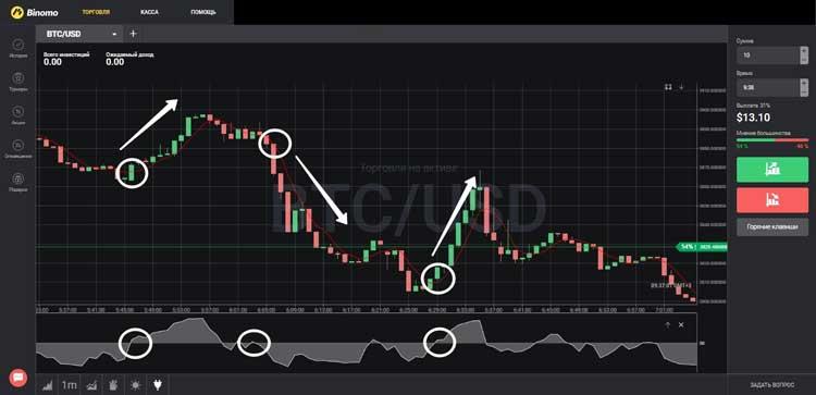 Торговый сигнал на примере Биткоина к доллару США