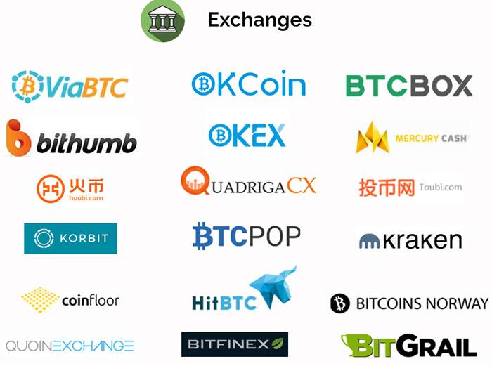 Биржи поддерживающие Bitcoin Cash