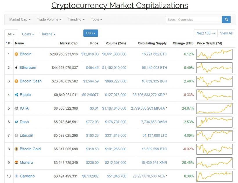 Bitcoin (BTC) преодолел 12 000 USD, а капитализация превысила 200 млрд. USD