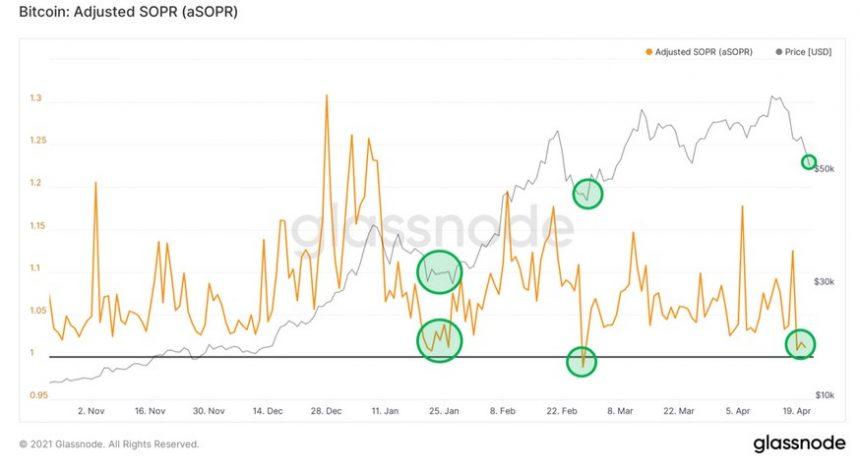 снижение индикатора SOPR