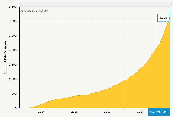 График установки криптовалютных ATM с 2014 по 2018 год