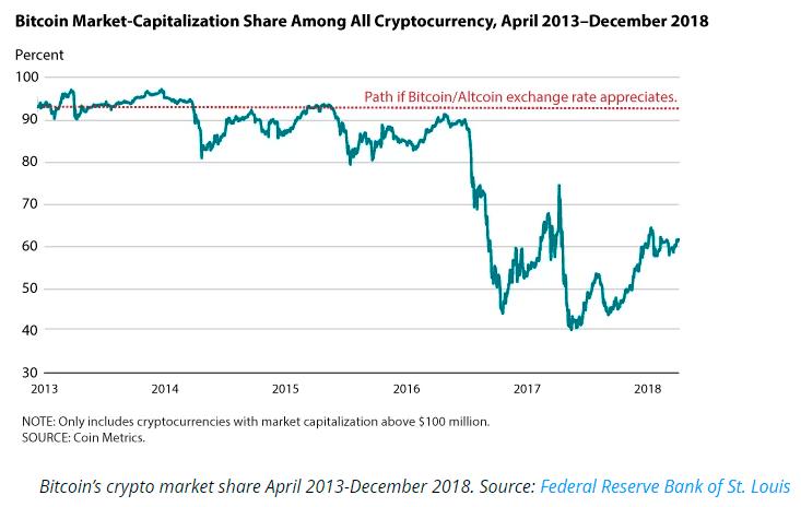 Капитализация биткоина с 2013 по 2018 год