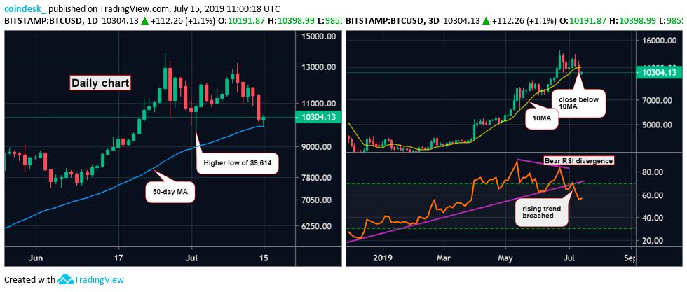 Дневной и трёхдневный графики BTC