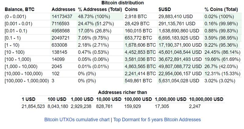 Статистика биткоин-кошельков