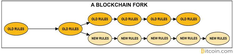 Софтфорк - изменение протокола Bitcoin