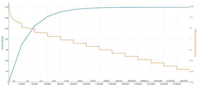 График эмиссии биткоина