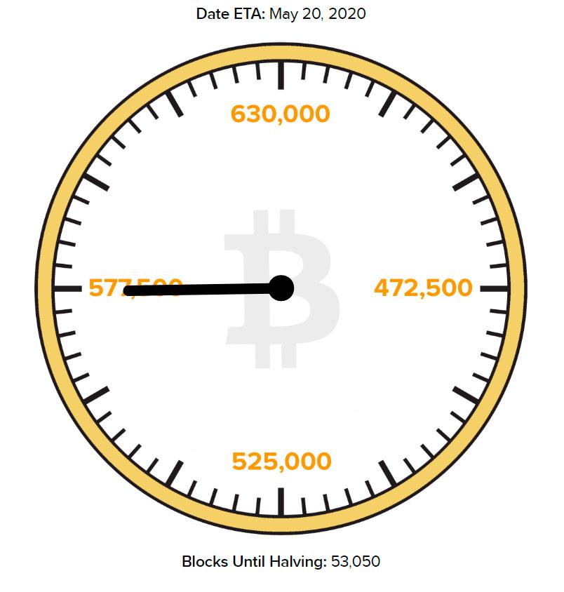 Время оставшееся до халвинга в сети Bitcoin