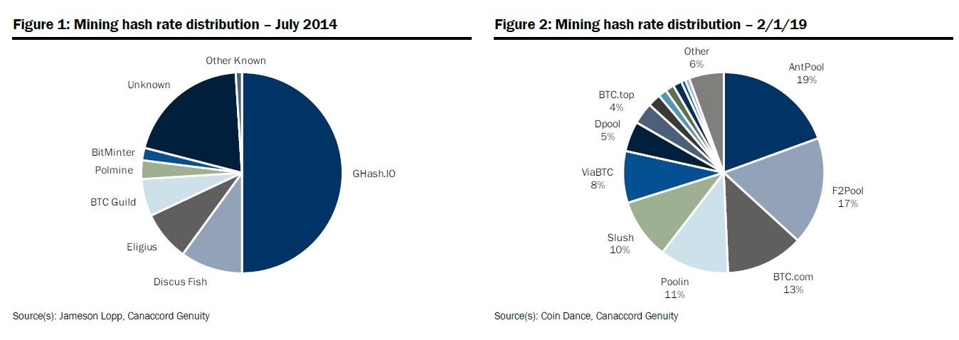 Сравнение распределения майнинговых мощностей в сети Bitcoin