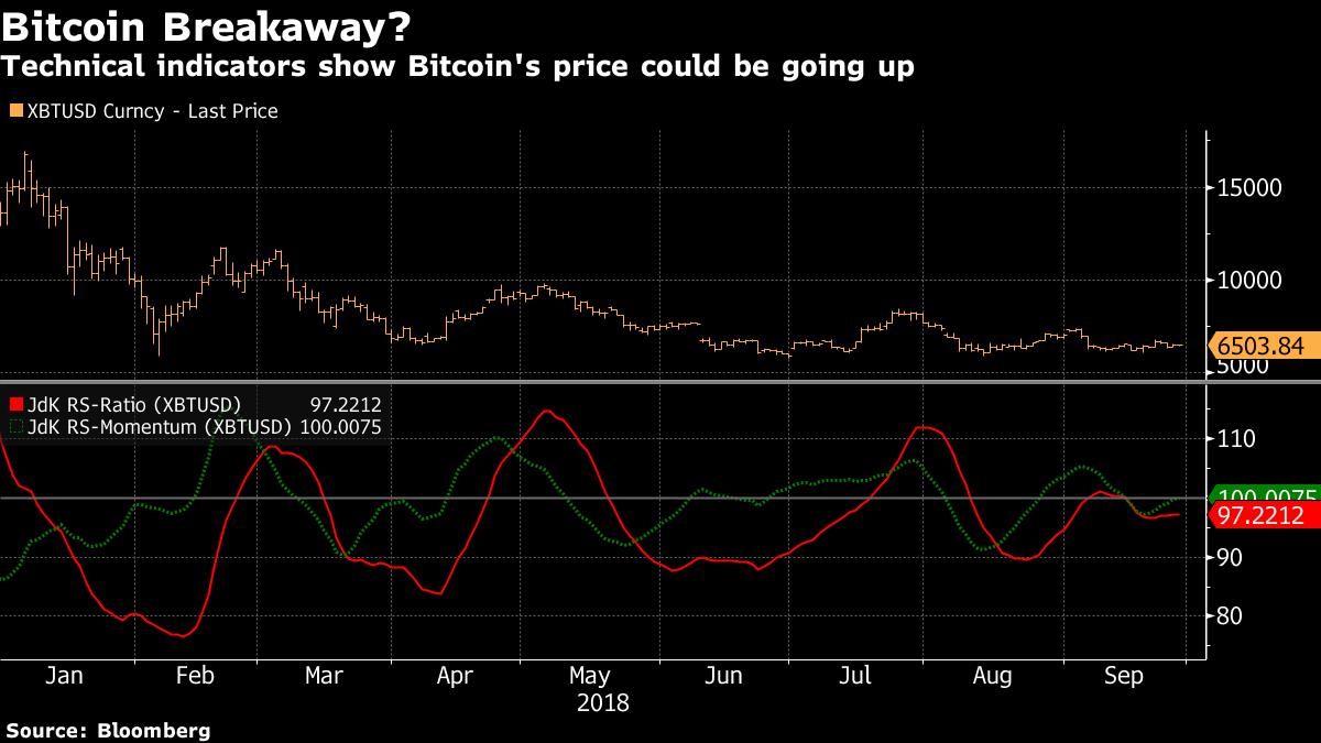 Анализ линий тренда RIG по Bitcoin (BTC)
