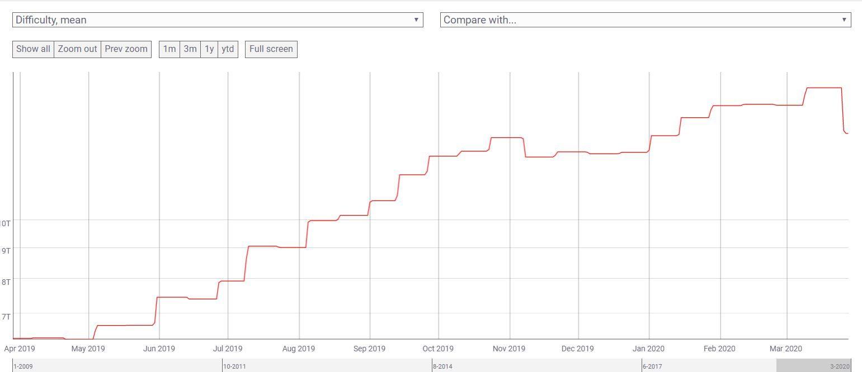 График сложности майнинга в сети биткоина