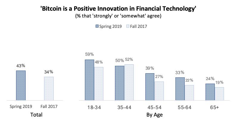 Количество людей, убежденных в том, что биткоин представляет собой инновационную финансовую технологию