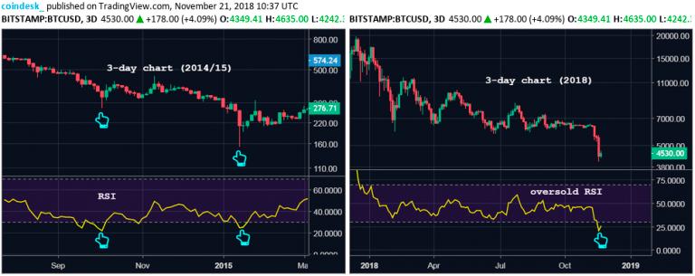 Трехдневный график Bitcoin (BTC)