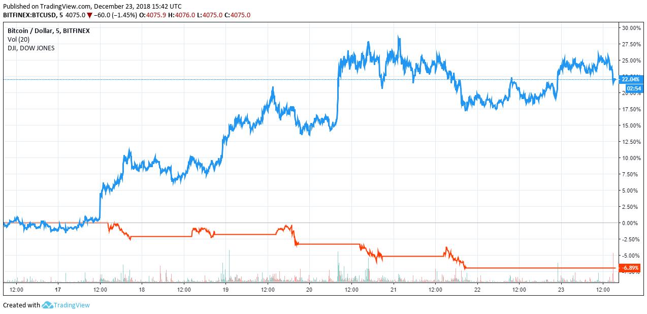 Курс биткоина растет на фоне снижения индекса Доу-Джонса