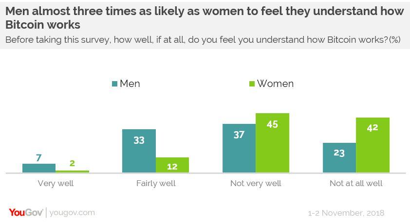 Как относятся к биткоину в Великобритании - мужчины и женщины