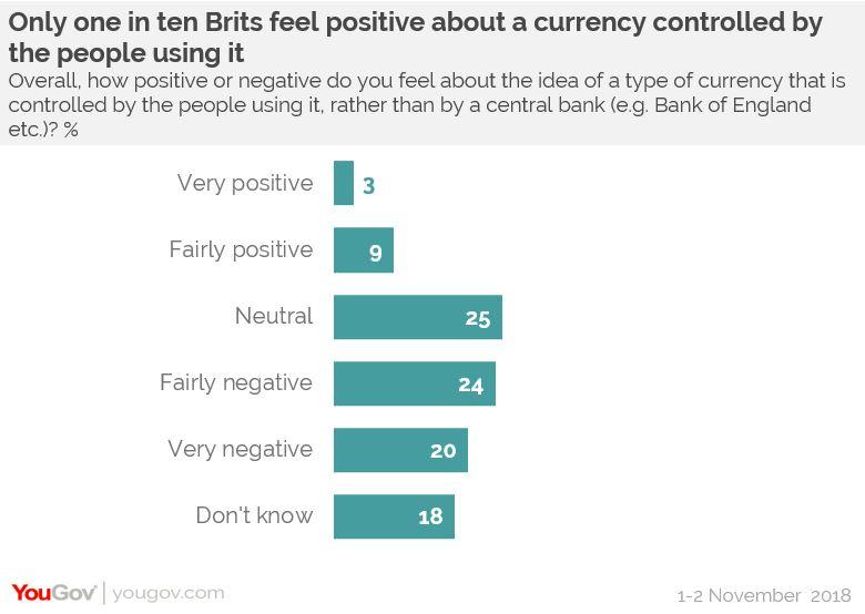 Отношение к биткоину в Великобритании