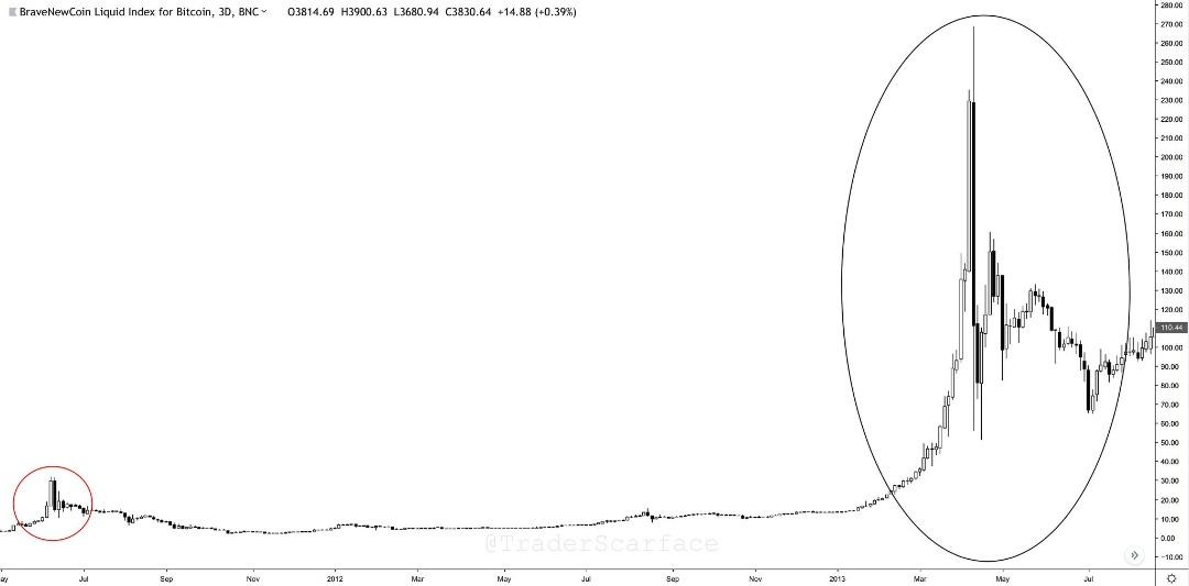 Второй цикл роста курса Bitcoin (BTC)