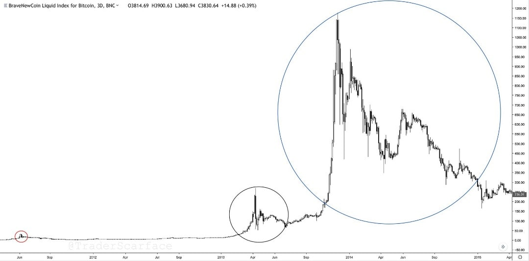 Третий цикл роста курса Bitcoin (BTC)