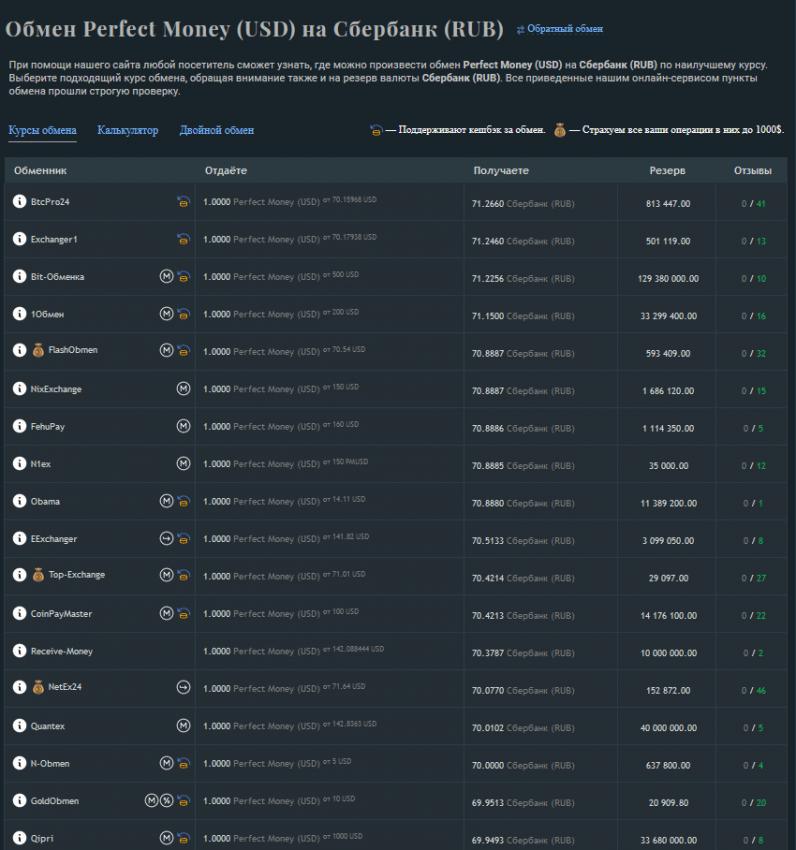 список всех обменных пунктов